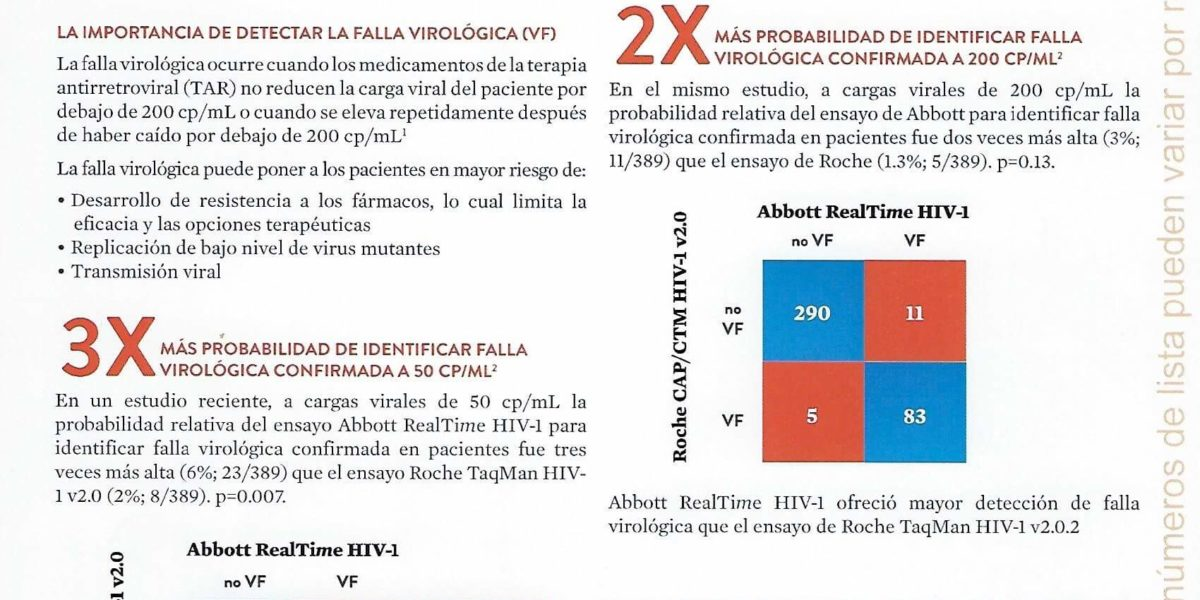 Abbott – Realtime HIV-1